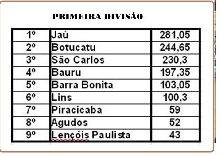 QUADRO DE CLASSIFICAÇAO REGIONAIS