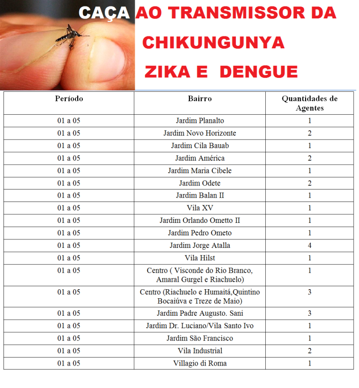 Setores de combate Aedes