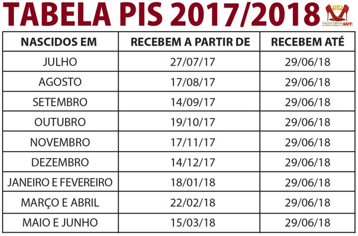 Tabela PIS